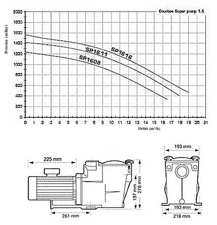 Pompe Super Pump HAYWARD